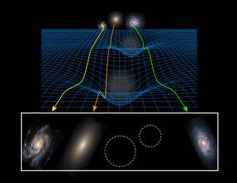 L'immagine illustra come la gravità dovuta alle galassie deformi lo spaziotempo, curvando così la luce che lo attraversa.