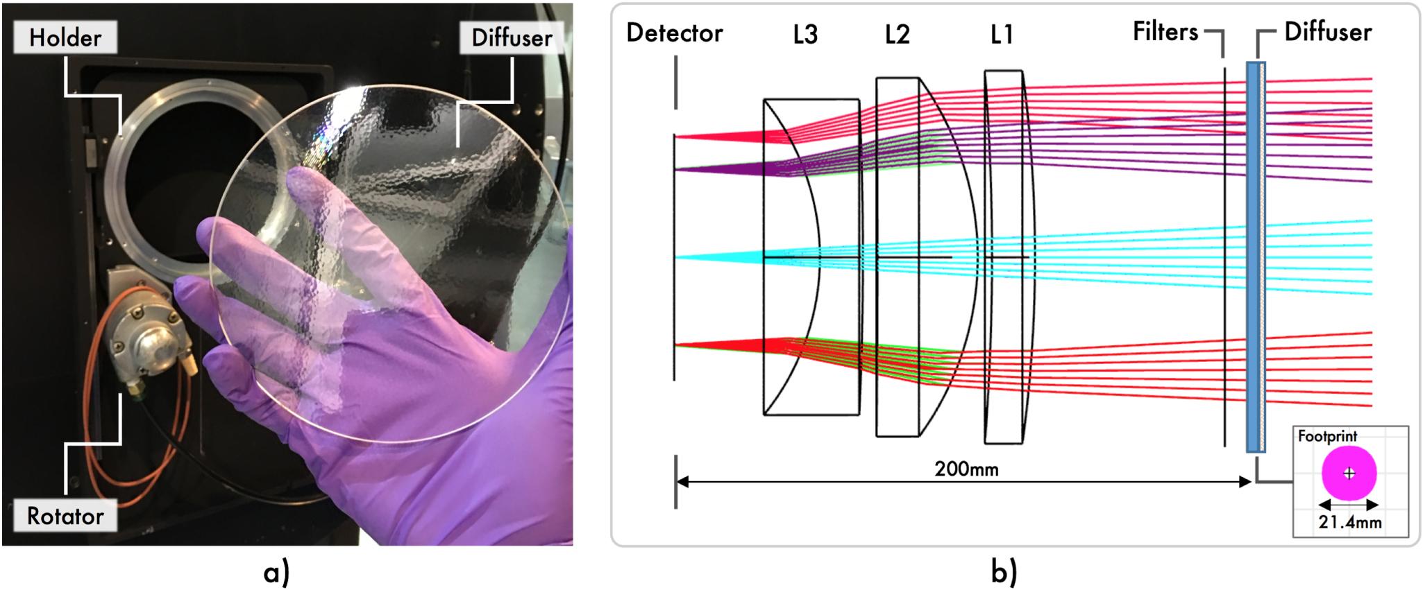 Diffusore e relativo schema ottico.