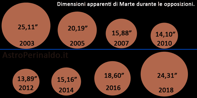 Diametri apparenti di Marte durante le ultime opposizioni