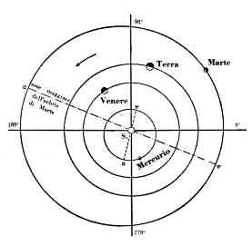 Orbite dei pianeti rocciosi del sistema solare