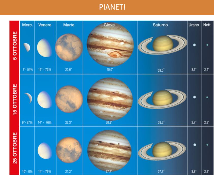 Il grafico mostra l'aspetto dei pianeti durante il mese, con indicati i relativi diametri angolari e, per quelli interni, anche la fase. Il diametro di Saturno è riferito all'intero sistema (anelli inclusi).
