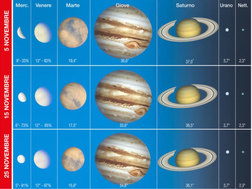 Sopra. Il grafico mostra l'aspetto dei pianeti durante il mese, con indicati i relativi diametri angolari e, per quelli interni, anche la fase. Il diametro di Saturno è riferito all'intero sistema (anelli inclusi).