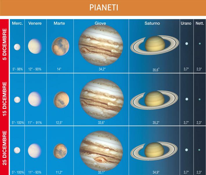 Il grafico mostra l'aspetto dei pianeti durante il mese, con indicati i relativi diametri angolari e, per quelli interni, anche la fase
