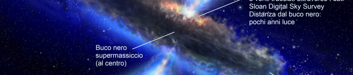 This artist's impression shows the dust torus around a super-massive black hole. Black holes lurk at the centres of active galaxies in environments not unlike those found in violent tornadoes on Earth. Just as in a tornado, where debris is often found spinning about the vortex, so in a black hole, a dust torus surrounds its waist. In some cases astronomers can look along the axis of the dust torus from above or from below and have a clear view of the black hole. Technically these objects are then called